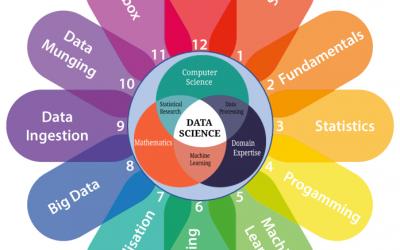 Big Data Analytics Trends for 2018 - Vsquare System Pvt Ltd